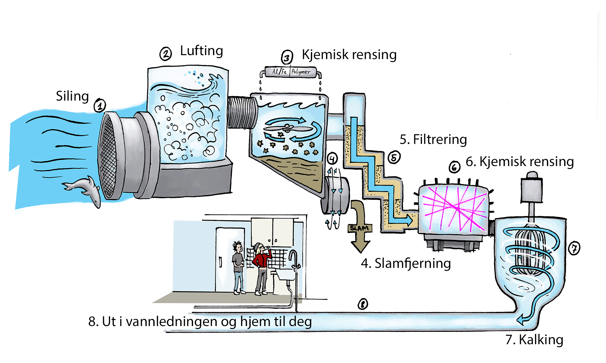 Renseanlegg for drikkevann